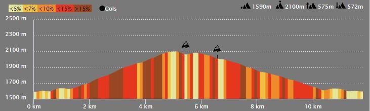 Profil du parcours Crêtes du Blainon