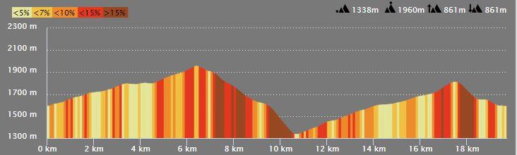 Profil du parcours enduro d'auron