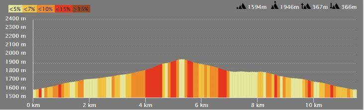 Profil parcours puy d'Auron