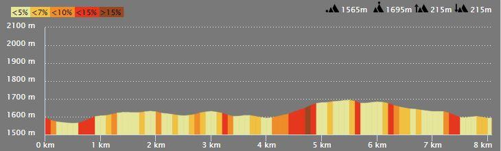 Profil du parcours tour d'auron decouverte